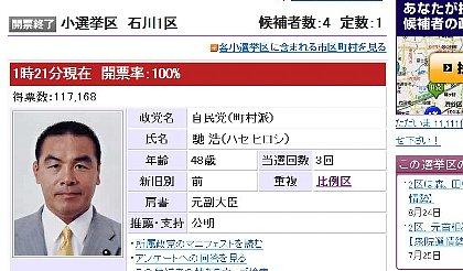 衆議院選挙2009 馳 浩/自民党 石川1区(小選挙区) - Yahoo!みんなの政治